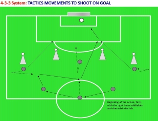 4-3-3 SYSTEM: tactics movements to shoot on goal